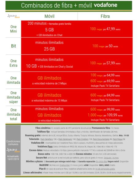 Nuevas Tarifas Vodafone One Julio 2019
