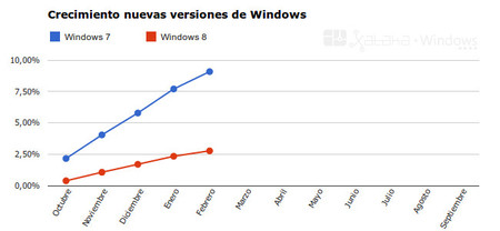 Windows 7 vs Windows 8 en Febrero