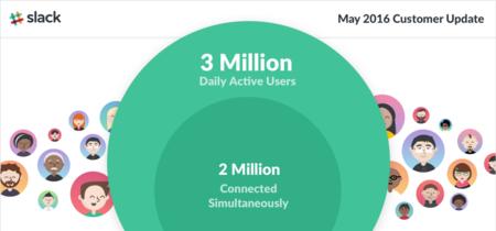Slack sigue creciendo y alcanza los 3 millones de usuarios activos al día