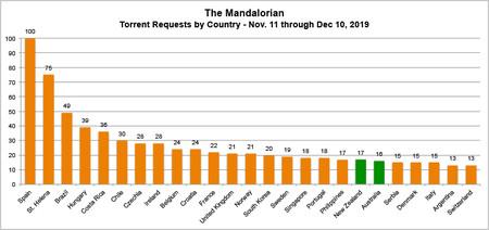 Mandalorian Torrent