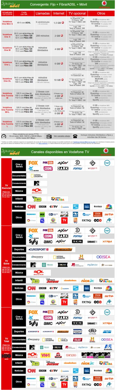Nueva Oferta Convergente Con Futbol De Vodafone 2017