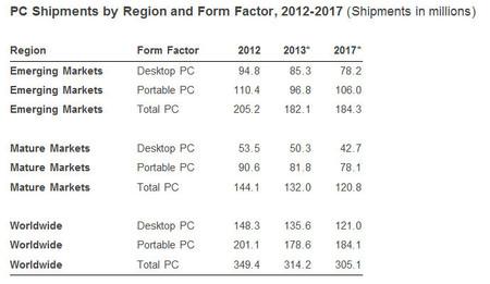 IDC_PC_ventas_2012-2017