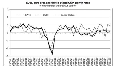 La zona euro no despega, ¿nos afecta?