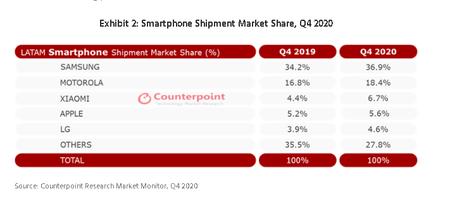 Xiaomi Samsung Participacion Mercado America Latina 2020