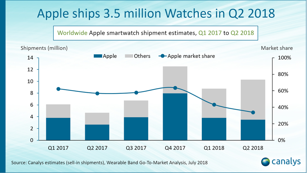 Canalys Ventas Apple™ Watch