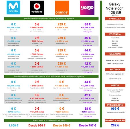 Comparativa Precios Samsung Galaxy Note 9 128gb A Plazos Con Operadores