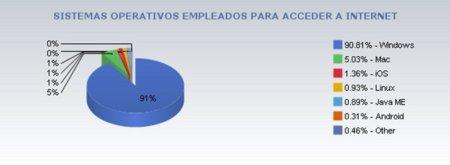 Sistemas operativos y acceso a Internet, balance de 2010.