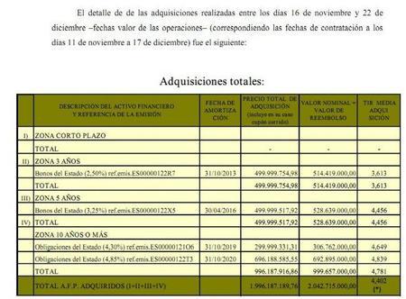 Especuladores ganan 11.000 millones de euros en diez años operando contra la deuda pública española