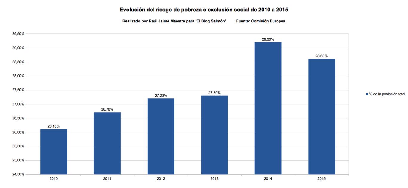 Evolucion del riesgo de pobreza o exclusion social
