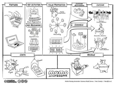 Elabora tu plan de empresa: el modelo Canvas como herramienta de trabajo