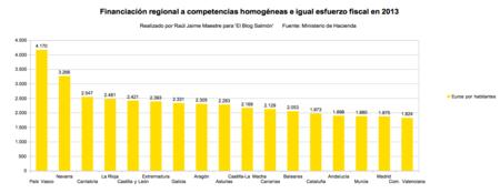 Financiacion Regional Por Competencias E Igual Esfuerzo Fiscal