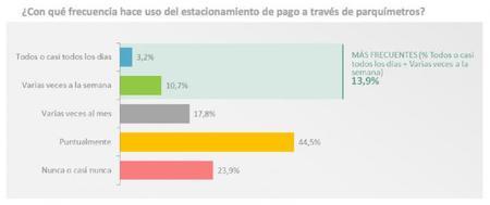 Parquimetros SER Madrid