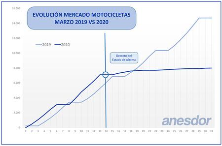 Mercado Moto Estado Alarma Marzo 2020
