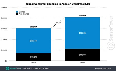 App Store Ingresos Navidad 2020