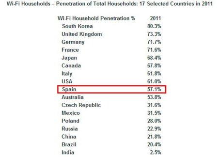 España, por debajo de los principales países europeos en lo que a número redes Wi-Fi domésticas se refiere