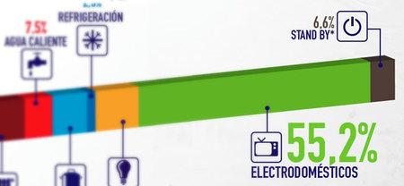 El consumo de los electrodomésticos alcanza más de la mitad del consumo eléctrico en el hogar