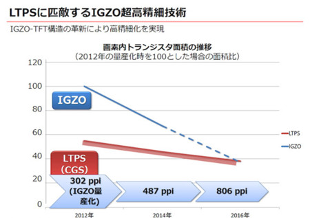 Sharp Igzo 4k Smartphone Display 2