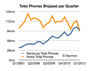 Samsung win