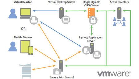 VMware Horizon Suite, la respuesta de VMware al BYOD y la movilidad