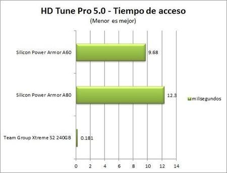 Hdtunepro5 Tiempo De Acceso