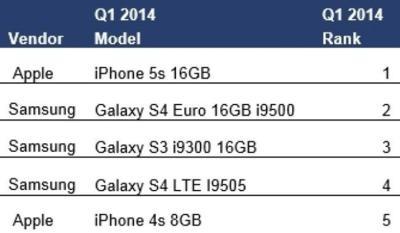 El iPhone 5S es el smartphone más vendido en el primer cuatrimestre de 2014