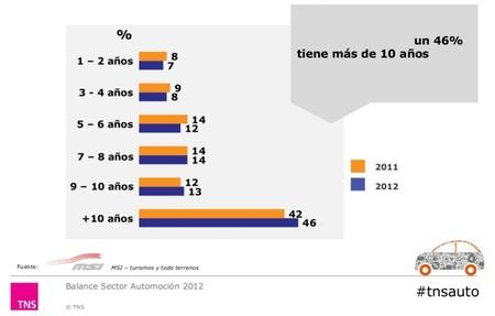 El 46% de los coches en España tiene más de diez años