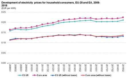 Evolucion Precio Electricidad Europa