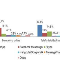 WhatsApp destierra a Skype como la aplicación preferida para llamadas por Internet de los españoles