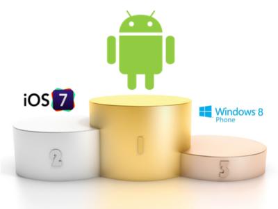 La evolución del mercado español de sistemas operativos móviles en dos gráficas