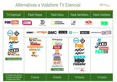 Comparativa Vodafone Tv Esencial Frente A Nuevos Packs