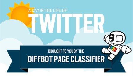Cómo son los enlaces que se comparten en Twitter, la infografía de la semana