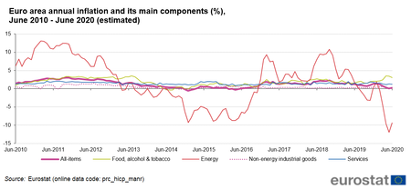 Euro Area Annual Inflation And Its Main Components June 2010 June 2020 Estimated