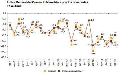 Ventas de consumo minorista: Los pequeños establecimientos, los más perjudicados