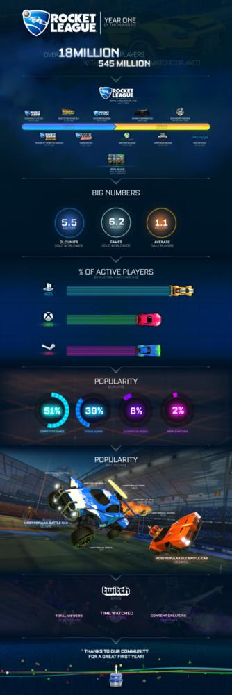 Rl Infographic 1st Birthday