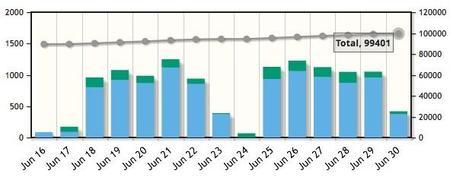 Nuevas aplicaciones por día (azul) y actualizadas (verde)