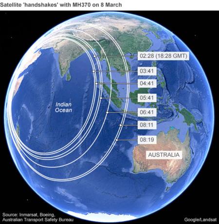 Comunicaciones con satélite Inmarsat