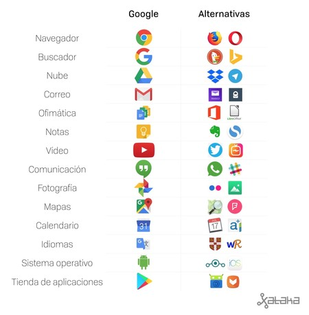 Aplicaciones Alternativas A Google