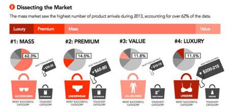 marcas lujo mass market
