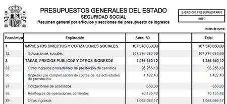 PGE 2010: Seguridad Social con presupuesto irrealizable