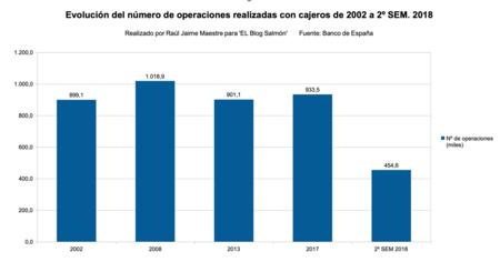 Operaciones Cajeros 2002 A 2018