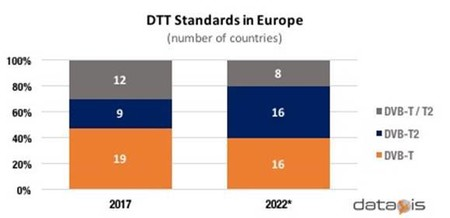 Dtt Standards In Europe