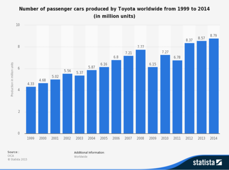 Statistic Id198530 Toyota Passenger Cars Produced By Worldwide 2014