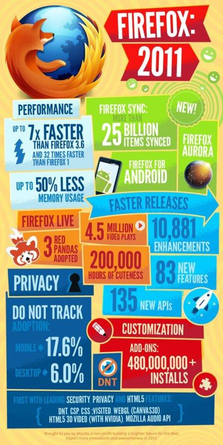 Firefox 2011