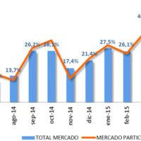 Volkswagen consolida su liderazgo en un semestre de gran crecimiento para las ventas de coches en España