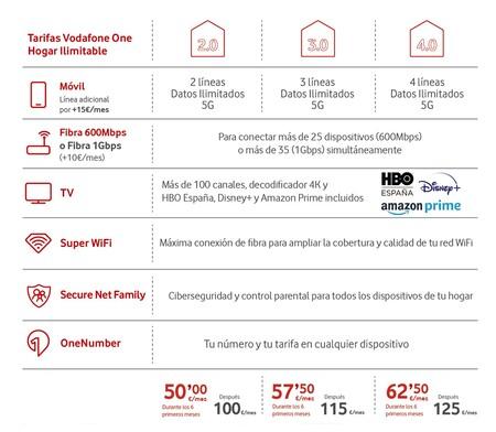 Vodafone Hogar Ilimitable