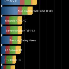 Foto 1 de 17 de la galería samsung-galaxy-s5-mini-rendimiento-1 en Xataka Android