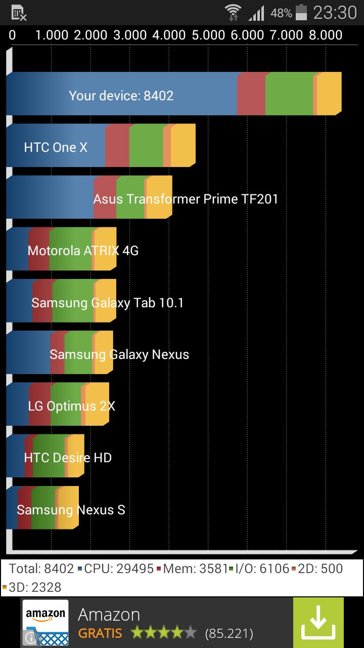 Foto de Samsung Galaxy S5 mini, rendimiento (1/17)