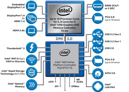 Intel 10thgen Vpro Series S H Block Diagram