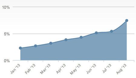 Windows 8 alcanza el 7,41% de cuota de mercado gracias a un buen mes de agosto