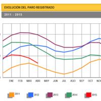 Baja el paro en 118.923 personas en abril, buenos indicadores de empleo
